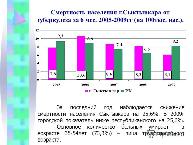 За последний год наблюдается снижение смертности населения Сыктывкара на 25,6%. В 2009г городской показатель ниже республиканского на 25,6%. Основное количество больных умирает в возрасте 35-54лет (73,3%) – лица трудоспособного возраста. Смертность н