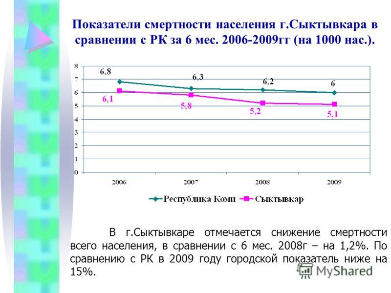 Показатели смертности населения г.Сыктывкара в сравнении с РК за 6 мес. 2006-2009гг (на 1000 нас.). В г.Сыктывкаре отмечается снижение смертности всего населения, в сравнении с 6 мес. 2008г – на 1,2%. По сравнению с РК в 2009 году городской показател