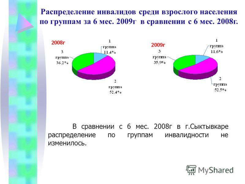 Распределение инвалидов среди взрослого населения по группам за 6 мес. 2009г в сравнении с 6 мес. 2008г. В сравнении с 6 мес. 2008г в г.Сыктывкаре распределение по группам инвалидности не изменилось.