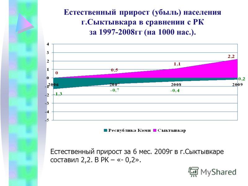 Естественный прирост (убыль) населения г.Сыктывкара в сравнении с РК за 1997-2008гг (на 1000 нас.). Естественный прирост за 6 мес. 2009г в г.Сыктывкаре составил 2,2. В РК – «- 0,2».
