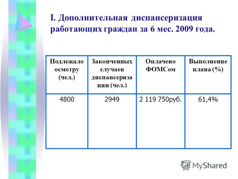 I. Дополнительная диспансеризация р аботающих граждан за 6 мес. 2009 года. Подлежало осмотру (чел.) Законченных случаев диспансериза ции (чел.) Оплачено ФОМСом Выполнение плана (%) 480029492 119 750руб.61,4%