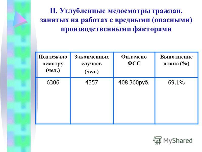 Подлежало осмотру (чел.) Законченных случаев (чел.) Оплачено ФСС Выполнение плана (%) 63064357408 360руб.69,1% II. Углубленные медосмотры граждан, занятых на работах с вредными (опасными) производственными факторами