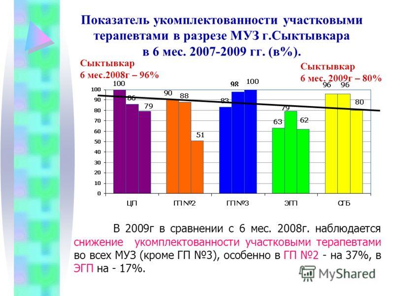 Показатель укомплектованности участковыми терапевтами в разрезе МУЗ г.Сыктывкара в 6 мес. 2007-2009 гг. (в%). В 2009г в сравнении с 6 мес. 2008г. наблюдается снижение укомплектованности участковыми терапевтами во всех МУЗ (кроме ГП 3), особенно в ГП