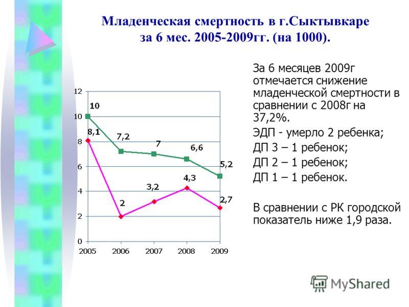 Младенческая смертность в г.Сыктывкаре за 6 мес. 2005-2009гг. (на 1000). За 6 месяцев 2009г отмечается снижение младенческой смертности в сравнении с 2008г на 37,2%. ЭДП - умерло 2 ребенка; ДП 3 – 1 ребенок; ДП 2 – 1 ребенок; ДП 1 – 1 ребенок. В срав