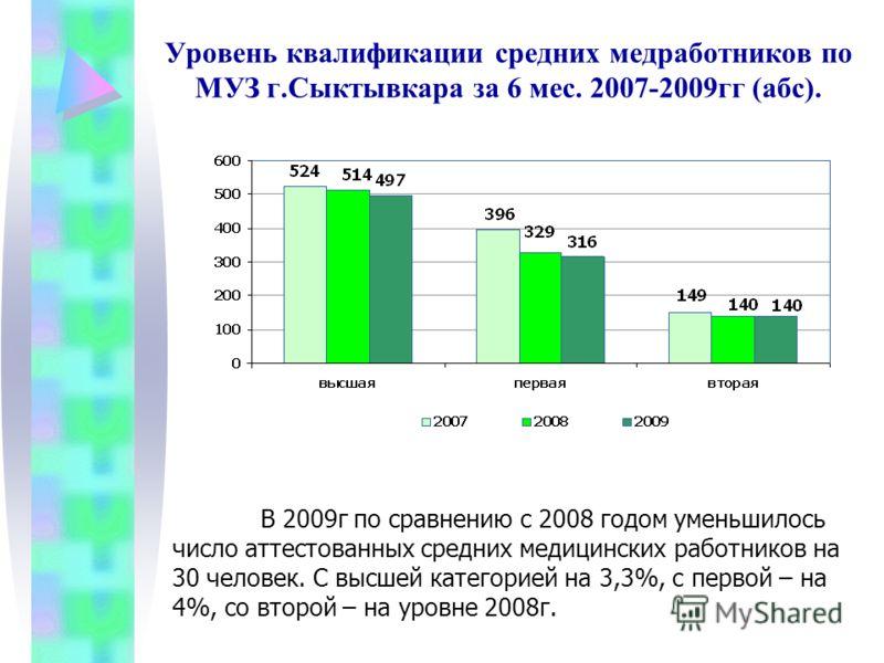 Уровень квалификации средних медработников по МУЗ г.Сыктывкара за 6 мес. 2007-2009гг (абс). В 2009г по сравнению с 2008 годом уменьшилось число аттестованных средних медицинских работников на 30 человек. С высшей категорией на 3,3%, с первой – на 4%,