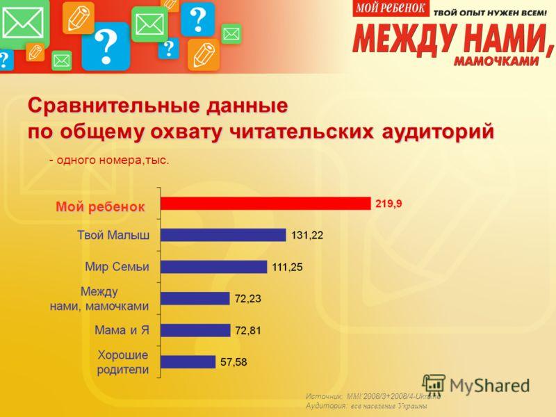 Сравнительные данные по общему охвату читательских аудиторий - одного номера,тыс. Мой ребенок Источник: MMI2008/3+2008/4-Ukraine Аудитория: все население Украины