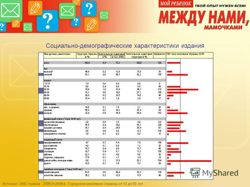 Социально-демографические характеристики издания Источник: MMI Украина ' 2008/3+2008/4. Городское население Украины от 12 до 65 лет.