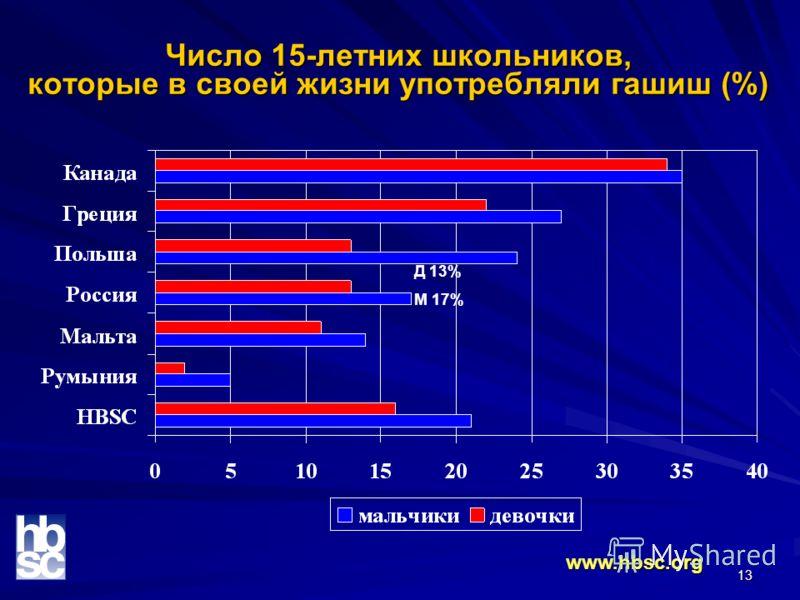 13 Число 15-летних школьников, которые в своей жизни употребляли гашиш (%) www.hbsc.org Д 13% М 17%