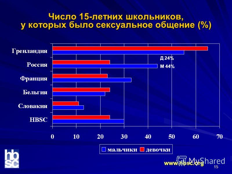 15 Число 15-летних школьников, у которых было сексуальное общение (%) www.hbsc.org Д 24% М 44%