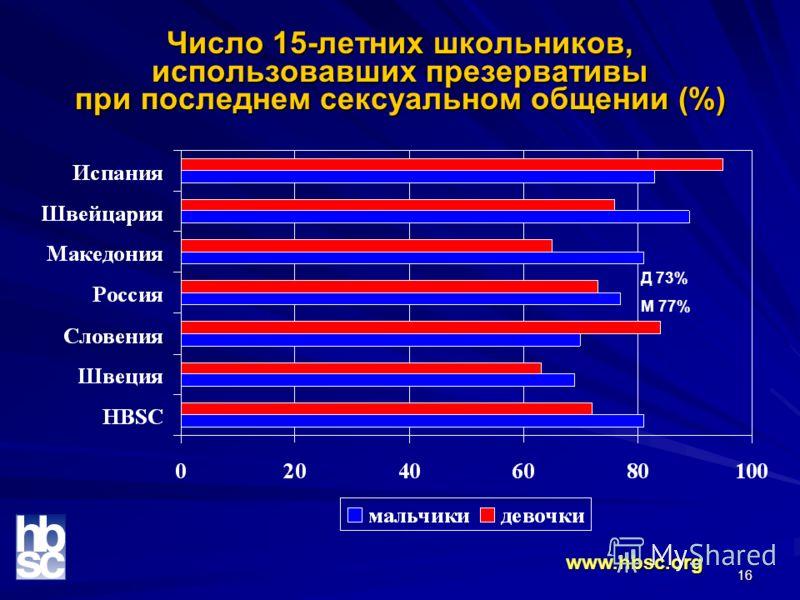 16 Число 15-летних школьников, использовавших презервативы при последнем сексуальном общении (%) www.hbsc.org Д 73% М 77%