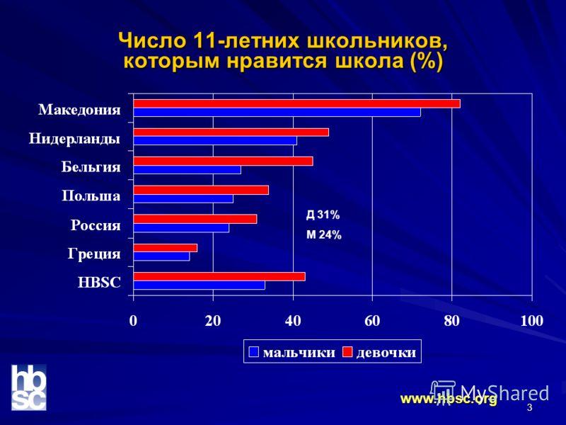 3 Число 11-летних школьников, которым нравится школа (%) www.hbsc.org Д 31% М 24%