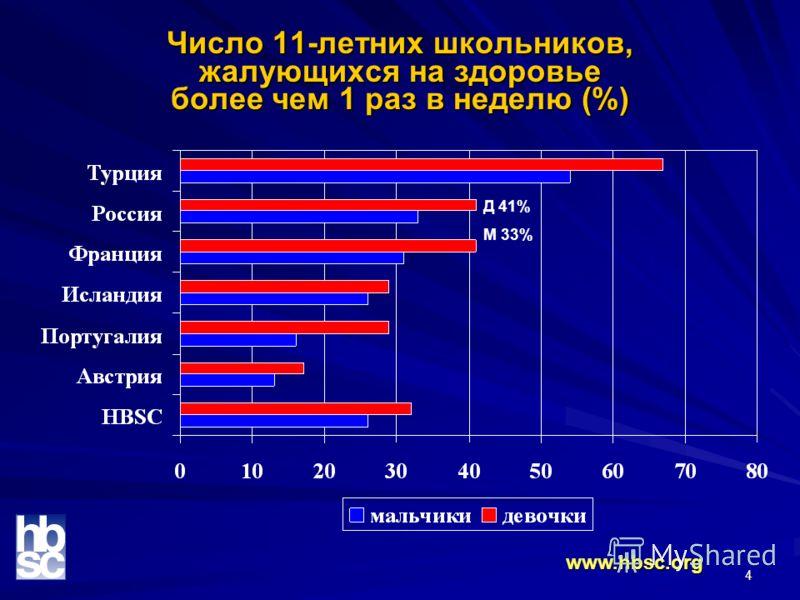 4 Число 11-летних школьников, жалующихся на здоровье более чем 1 раз в неделю (%) www.hbsc.org Д 41% М 33%