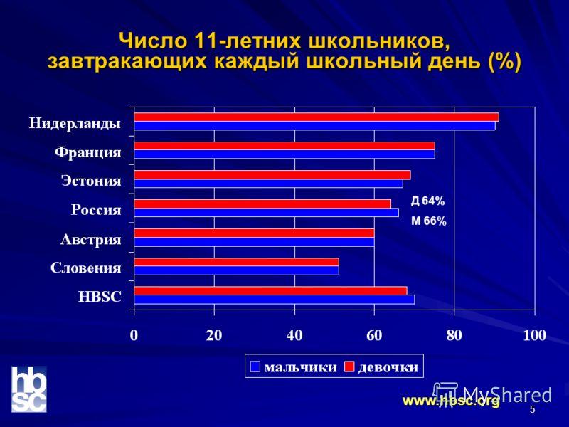 5 Число 11-летних школьников, завтракающих каждый школьный день (%) www.hbsc.org Д 64% М 66%