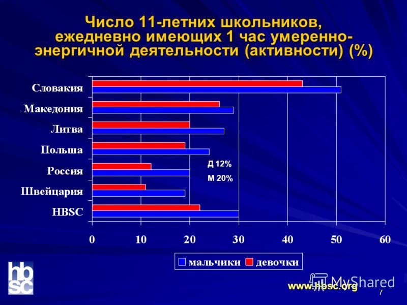 7 Число 11-летних школьников, ежедневно имеющих 1 час умеренно- энергичной деятельности (активности) (%) www.hbsc.org Д 12% М 20%