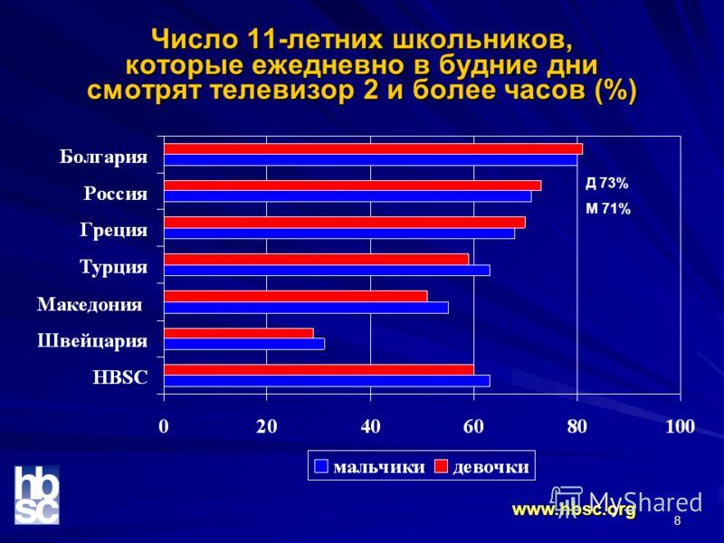 8 Число 11-летних школьников, которые ежедневно в будние дни смотрят телевизор 2 и более часов (%) www.hbsc.org Д 73% М 71%