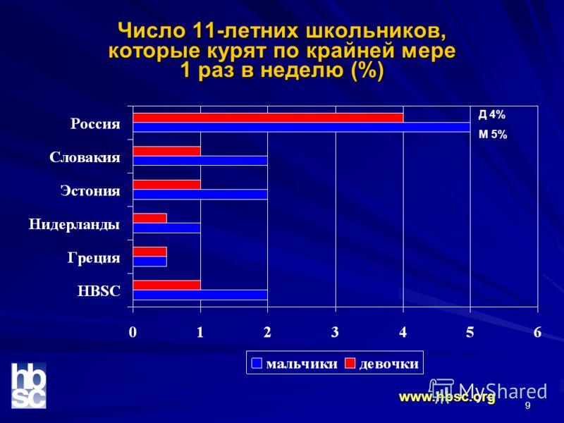 9 Число 11-летних школьников, которые курят по крайней мере 1 раз в неделю (%) www.hbsc.org Д 4% М 5%