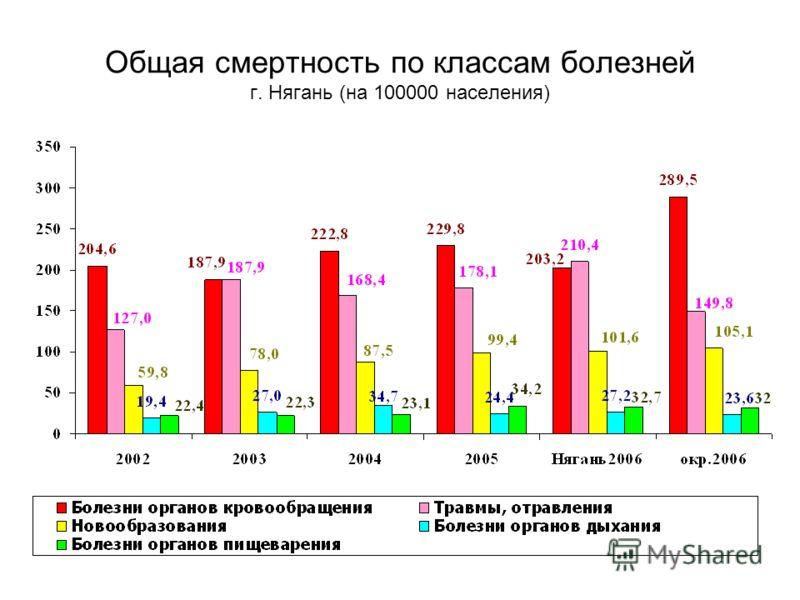 Общая смертность по классам болезней г. Нягань (на 100000 населения)