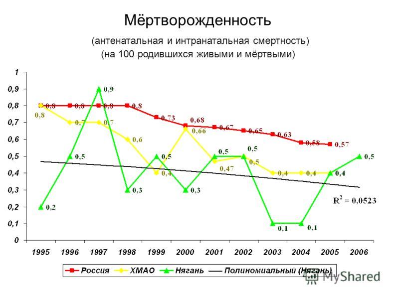 Мёртворожденность (антенатальная и интранатальная смертность) (на 100 родившихся живыми и мёртвыми)
