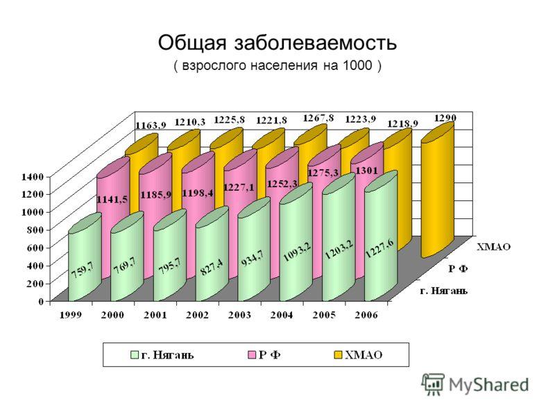 Общая заболеваемость ( взрослого населения на 1000 )