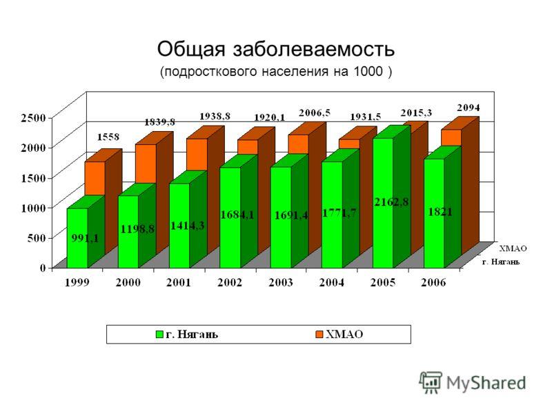 Общая заболеваемость (подросткового населения на 1000 )