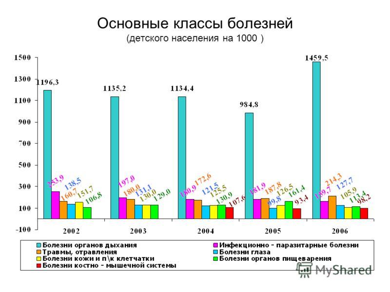 Основные классы болезней (детского населения на 1000 )
