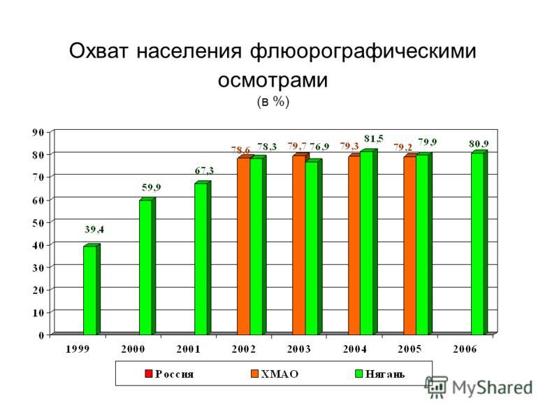 Охват населения флюорографическими осмотрами (в %)