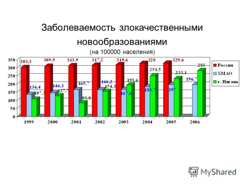 Заболеваемость злокачественными новообразованиями (на 100000 населения)