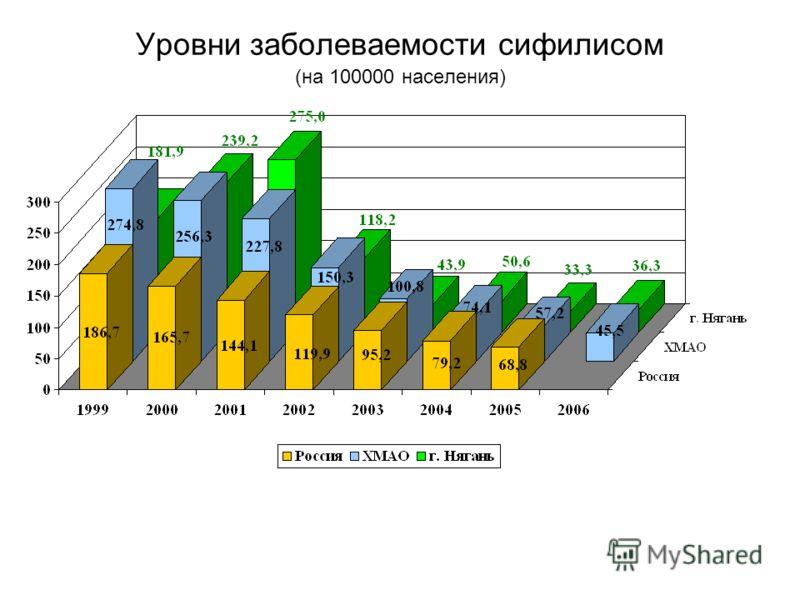 Уровни заболеваемости сифилисом (на 100000 населения)