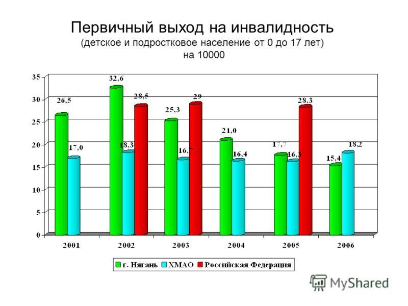 Первичный выход на инвалидность (детское и подростковое население от 0 до 17 лет) на 10000