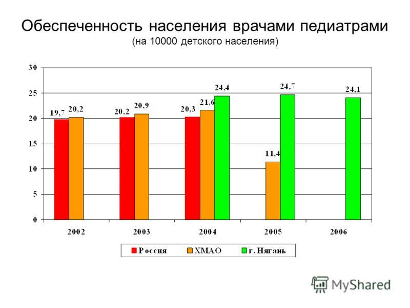 Обеспеченность населения врачами педиатрами (на 10000 детского населения)