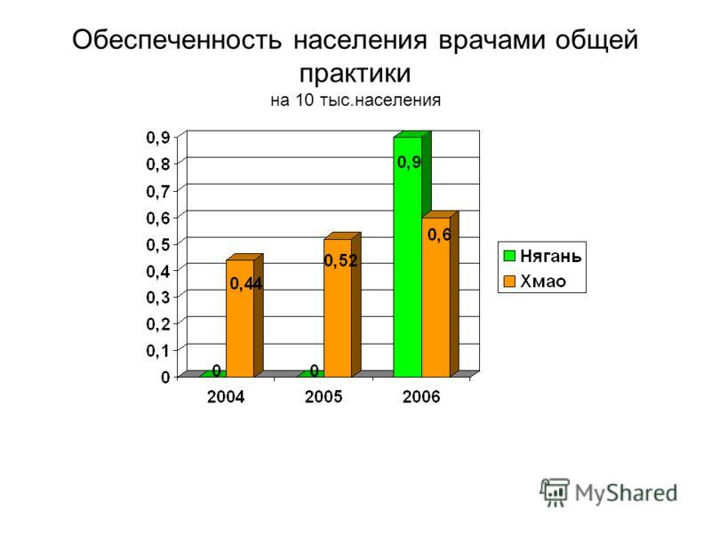 Обеспеченность населения врачами общей практики на 10 тыс.населения