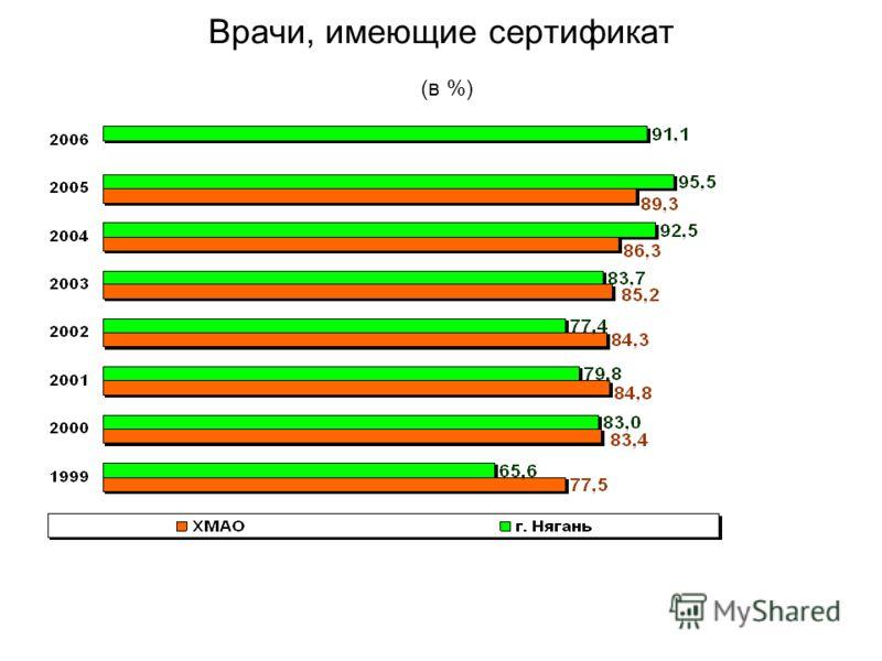 Врачи, имеющие сертификат (в %)