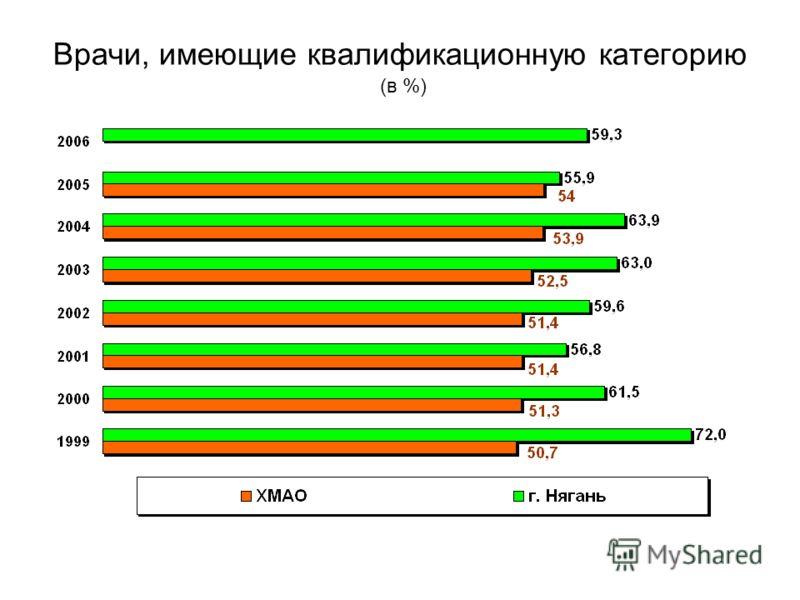 Врачи, имеющие квалификационную категорию (в %)
