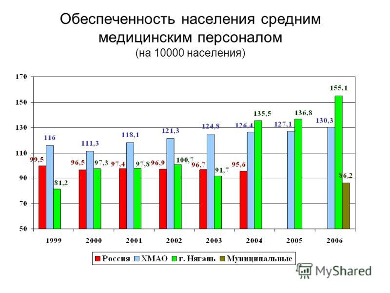 Обеспеченность населения средним медицинским персоналом (на 10000 населения)