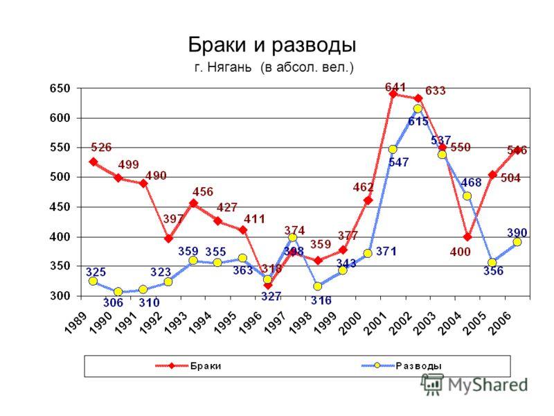 Браки и разводы г. Нягань (в абсол. вел.)