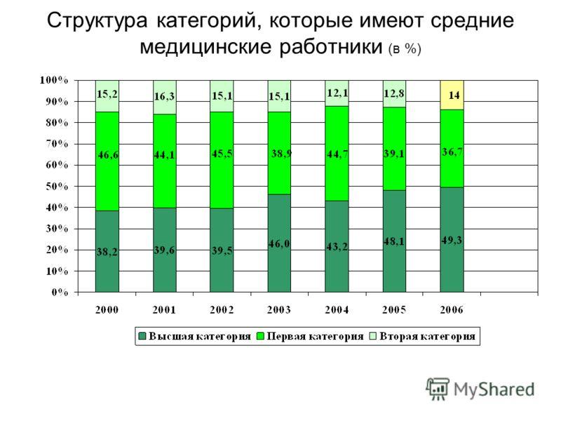 Структура категорий, которые имеют средние медицинские работники (в %)