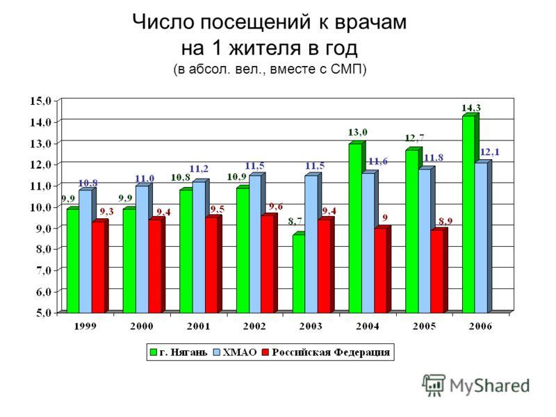 Число посещений к врачам на 1 жителя в год (в абсол. вел., вместе с СМП)