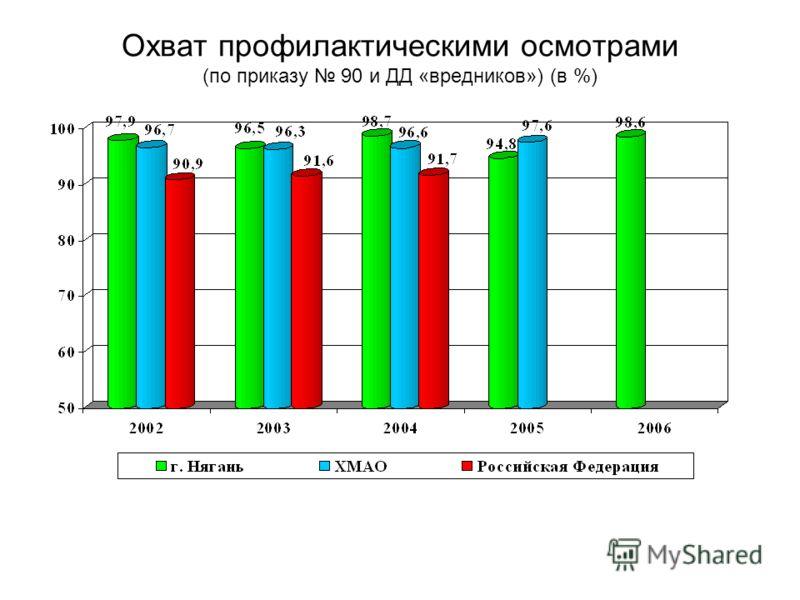 Охват профилактическими осмотрами (по приказу 90 и ДД «вредников») (в %)