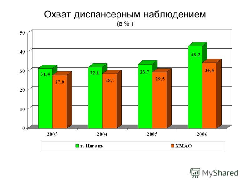 Охват диспансерным наблюдением (в % )