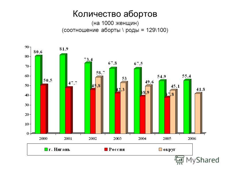 Количество абортов (на 1000 женщин) (соотношение аборты \ роды = 129\100)