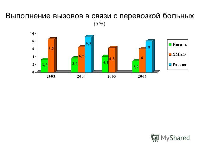 Выполнение вызовов в связи с перевозкой больных (в %)