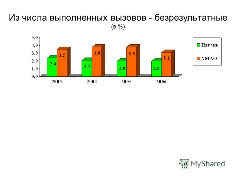 Из числа выполненных вызовов - безрезультатные (в %)