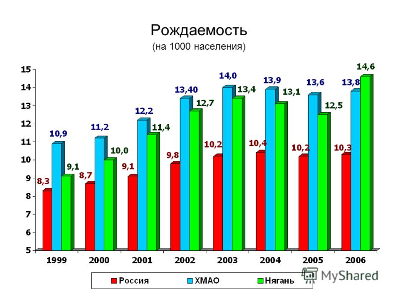 Рождаемость (на 1000 населения)