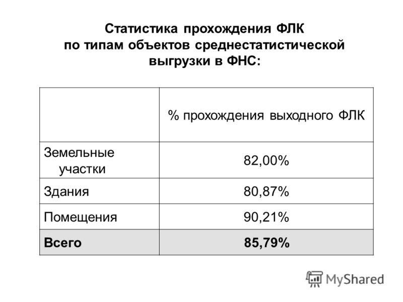 % прохождения выходного ФЛК Земельные участки 82,00% Здания80,87% Помещения90,21% Всего85,79% Статистика прохождения ФЛК по типам объектов среднестатистической выгрузки в ФНС:
