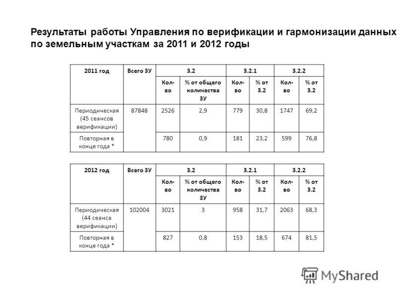 Результаты работы Управления по верификации и гармонизации данных по земельным участкам за 2011 и 2012 годы 2011 годВсего ЗУ3.23.2.13.2.2 Кол- во % от общего количества ЗУ Кол- во % от 3.2 Кол- во % от 3.2 Периодическая (45 сеансов верификации) 87848