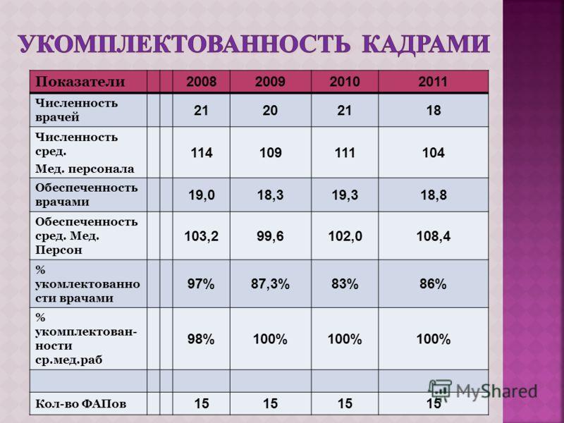 Показатели 2008200920102011 Численность врачей 21202118 Численность сред. Мед. персонала 114109111104 Обеспеченность врачами 19,018,319,318,8 Обеспеченность сред. Мед. Персон 103,299,6102,0108,4 % укомлектованно сти врачами 97%87,3%83%86% % укомплект