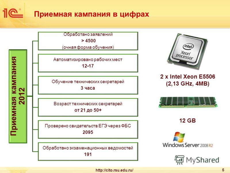 Приемная кампания в цифрах 5 http://cito.rsu.edu.ru/ Приемная кампания 2012 Обработано заявлений > 4500 (очная форма обучения) Автоматизировано рабочих мест 12-17 Обучение технических секретарей 3 часа Возраст технических секретарей от 21 до 50+ Пров