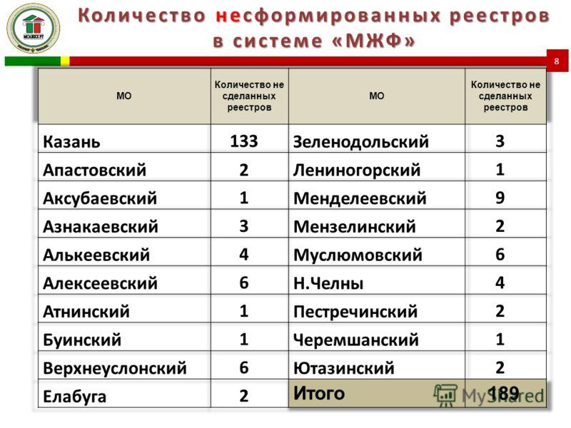 Количество несформированных реестров в системе «МЖФ» 8