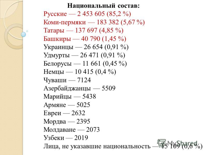 Национальный состав: Русские 2 453 605 (85,2 %) Коми-пермяки 183 382 (5,67 %) Татары 137 697 (4,85 %) Башкиры 40 790 (1,45 %) Украинцы 26 654 (0,91 %) Удмурты 26 471 (0,91 %) Белорусы 11 661 (0,45 %) Немцы 10 415 (0,4 %) Чуваши 7124 Азербайджанцы 550