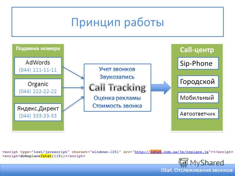 Подмена номера Call-центр Принцип работы AdWords (044) 111-11-11 Organic (044) 222-22-22 Яндекс.Директ (044) 333-33-33 iStat. Отслеживание звонков Sip-Phone Городской Мобильный Автоответчик